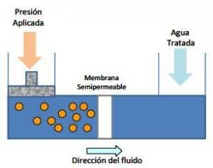 microfiltacion