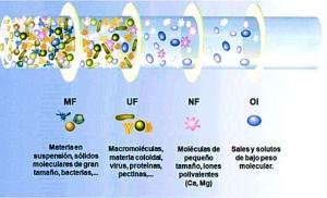 nanofiltracion 2